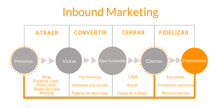 inbound marketing maratum construcción