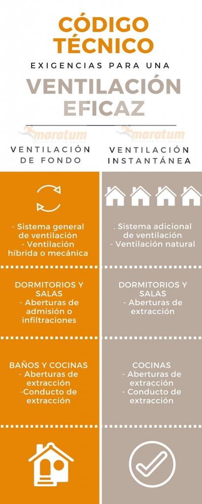 Calidad del aire interior-infografía