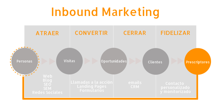Generar clientes potenciales inbound marketing