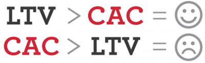 LTV CAC Marketing digital metricas