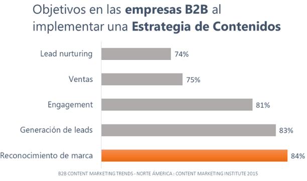 creacion de contenido reconocimiento-de-marca-b2b