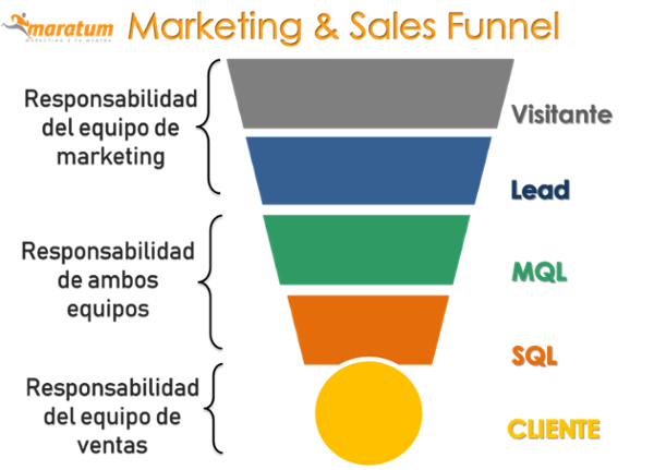 tipos leads funnel-marketing-ventas