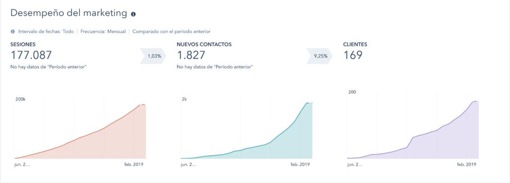 Figura 1: Evolución del tráfico web, la generación de leads y clientes en 21 meses (etapa HUBSPOT)