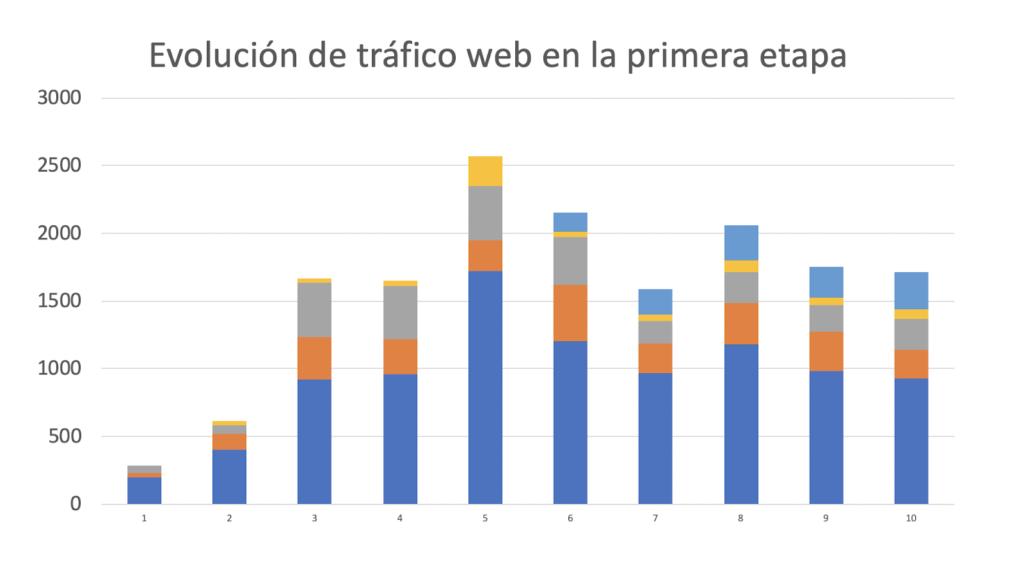 Figura 2: Evolución del tráfico web en 10 meses de proyecto