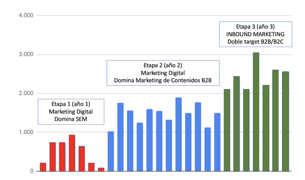 Figura 1: Evolución del tráfico web en 26 meses