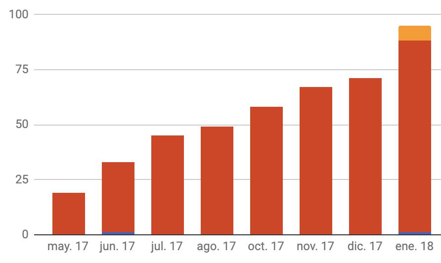 IMAGEN: Figura 2 Gráfico de Crecimiento mensual de los Leads