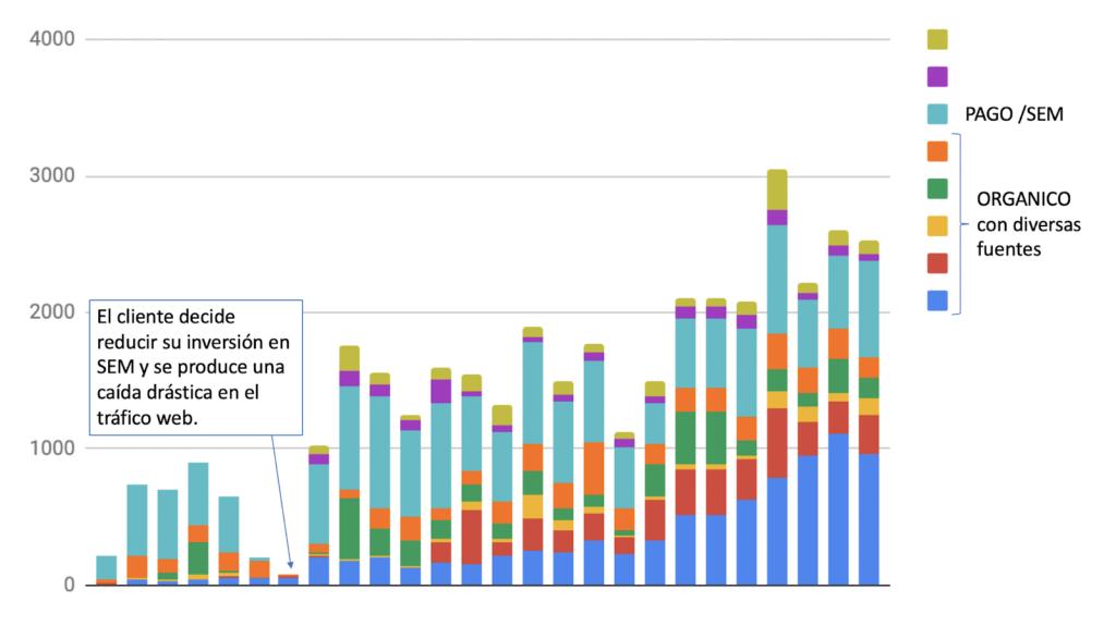 Figura 2- Evolución y distribución del tráfico web en 26 meses