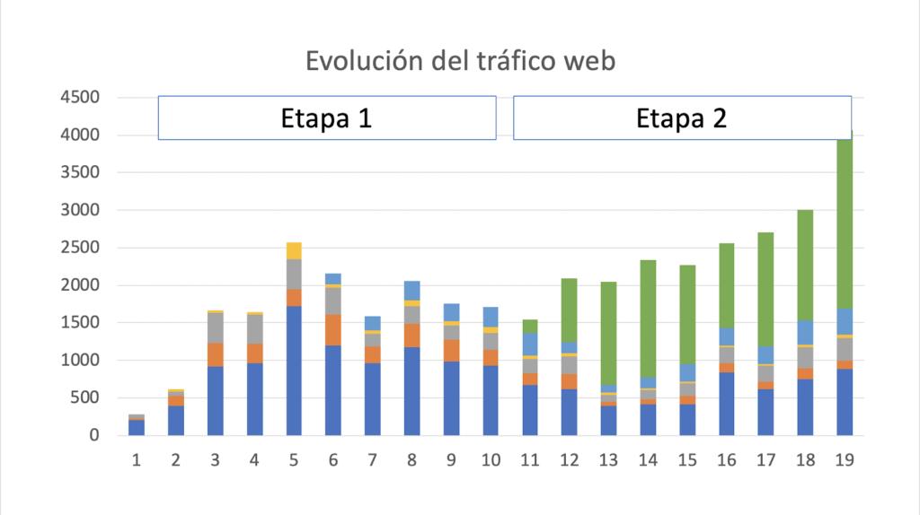 Figura 3 Evolución del tráfico web en 19 meses de proyecto