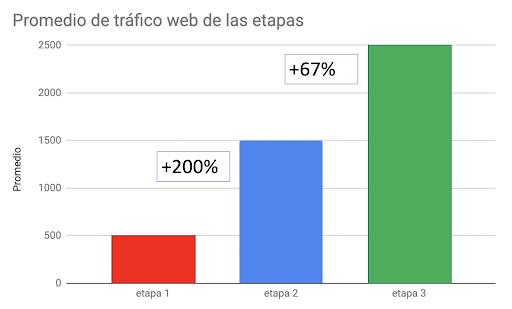 Figura 3: Variación de tráfico medio en las tres etapas del proyecto