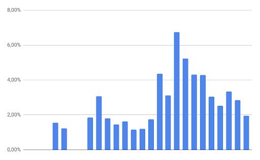 Figura 4: Evolución de la tasa de conversión en 26 meses