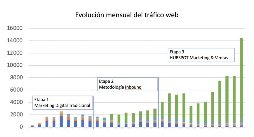 Figura 4 Evolución del tráfico web en 30 meses de proyecto