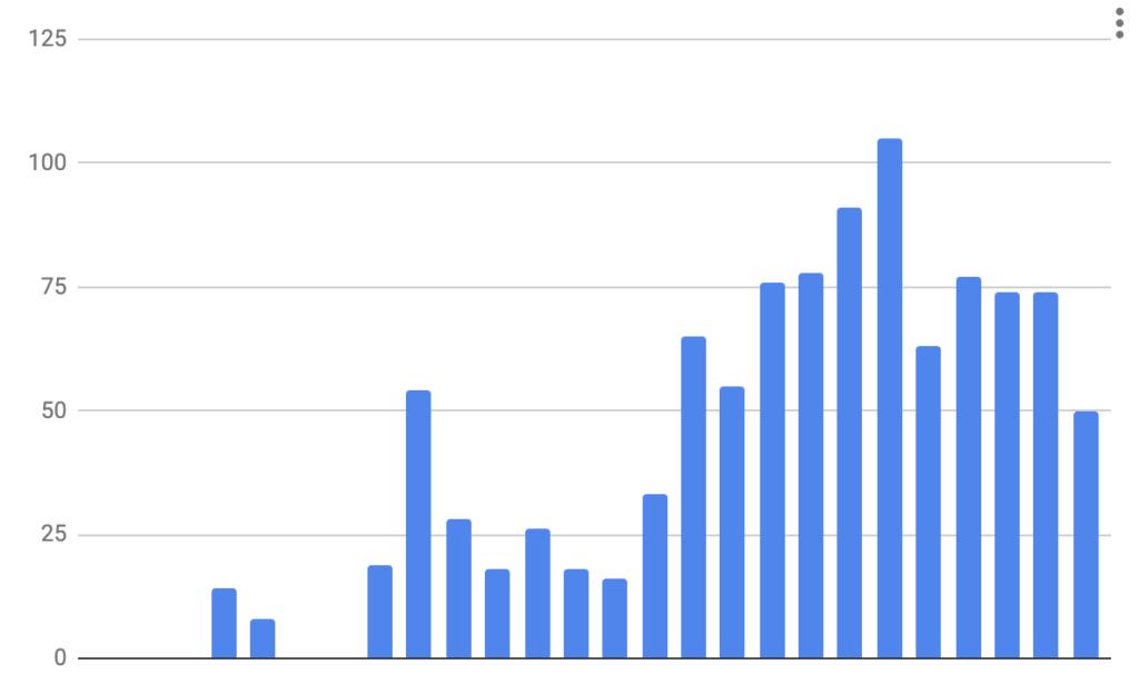 Figura 6: Evolución de generación de leads en 26 meses