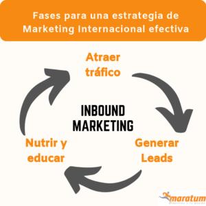 fases-internacionalizacion-marketing-digital