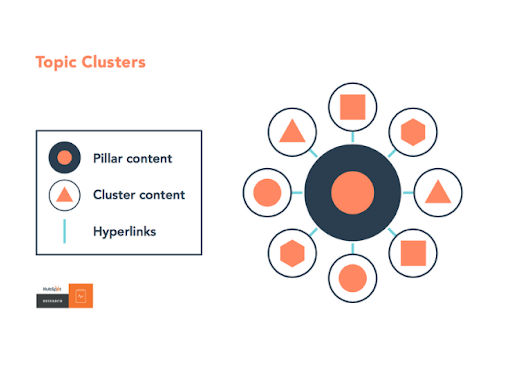 topic clusters caso de estudio
