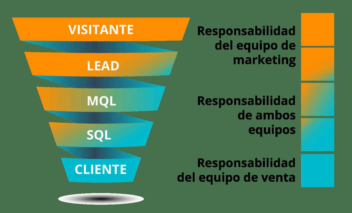 Inbound Sales Marketing
