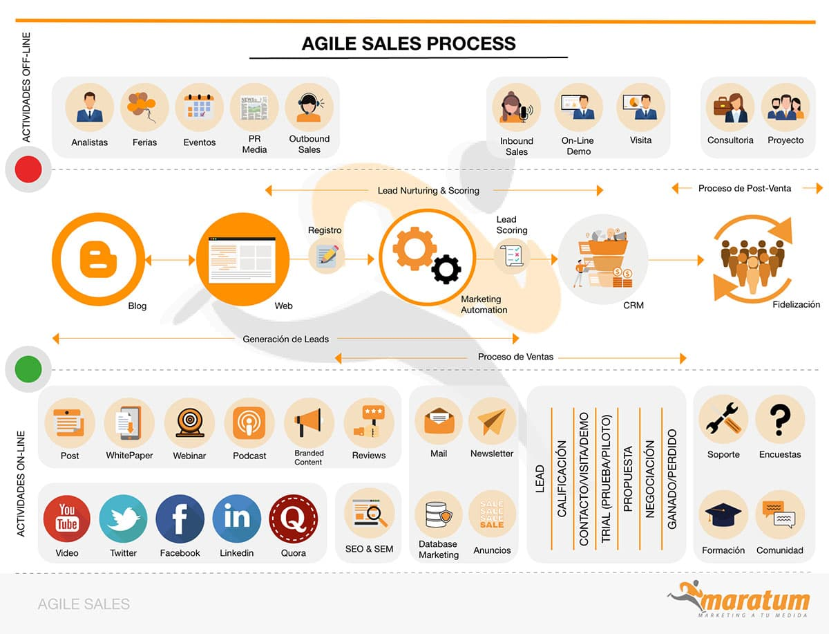 infografía agile process